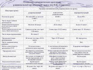 Основные гигиенические критериирациональной организации урока (по Н.К. Смирнову)