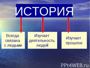 ИСТОРИЯ Всегда связана с людьмиИзучает деятельность людейИзучает прошлое