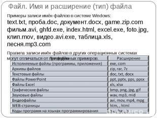 Файл. Имя и расширение (тип) файла Примеры записи имён файлов в системе Windows: