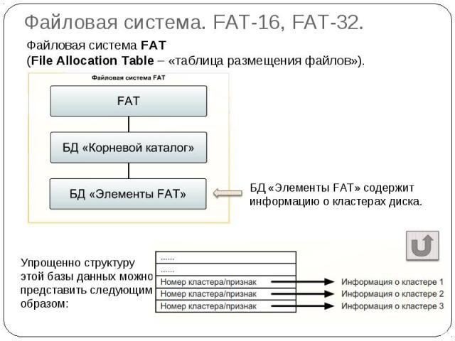 Файловая система. FAT-16, FAT-32. Файловая система FAT (File Allocation Table – «таблица размещения файлов»).Упрощенно структуру этой базы данных можно представить следующим образом: БД «Элементы FAT» содержит информацию о кластерах диска.