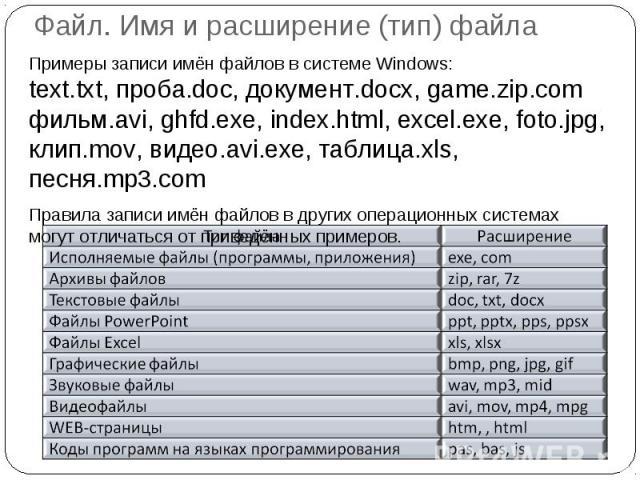 Файл. Имя и расширение (тип) файла Примеры записи имён файлов в системе Windows:text.txt, проба.doc, документ.docx, game.zip.comфильм.avi, ghfd.exe, index.html, excel.exe, foto.jpg, клип.mov, видео.avi.exe, таблица.xls, песня.mp3.comПравила записи и…