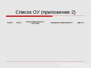 Список ОУ (приложение 2)