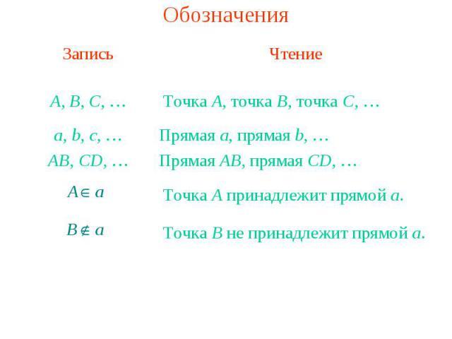 Обозначения