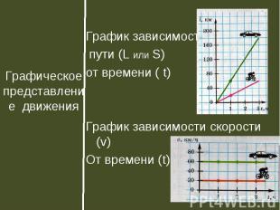 График зависимости пути (L или S) от времени ( t)График зависимости скорости (v)