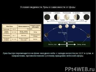 УсловиявидимостиЛунывзависимостиотфазы Лунабыстроперемещаетсянафонезв
