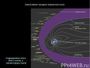 Земляимеетмощноемагнитноеполе Радиационныепояса (ВанАллена) и магнитосф