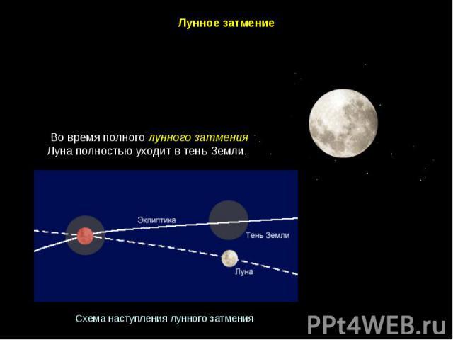 ЛунноезатмениеВо время полного лунного затмения Луна полностью уходит в тень Земли. Схеманаступлениялунногозатмения