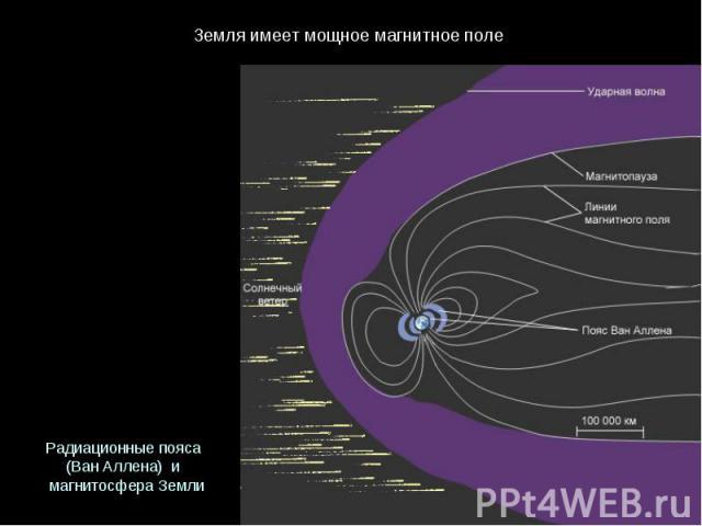 Земляимеетмощноемагнитноеполе Радиационныепояса (ВанАллена) и магнитосфераЗемли