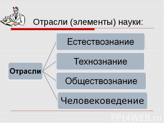 Отрасли (элементы) науки: