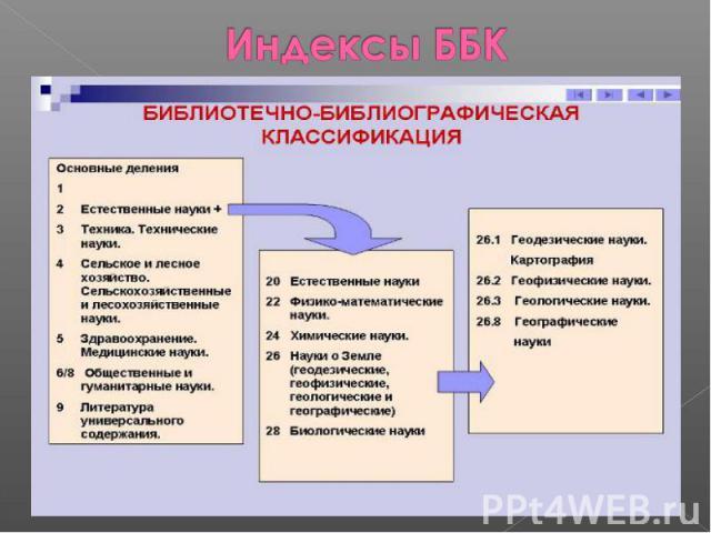 Индексы ББК