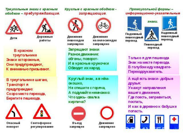 В красном треугольнике Знаки осторожные, Они предупреждают, К вниманью призывают.В треугольнике шагаю,Транспорт я предупреждаю:Скоро место перехода,Берегите пешехода.Круглый знак, а в нём- окошко,Не спешите с горяча,А подумайте немножко:Что здесь- с…