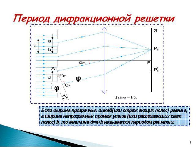 Период дифракционной решетки Если ширина прозрачных щелей(или отражающих полос) равна а, а ширина непрозрачных промежутков (или рассеивающих свет полос) b, то величина d=a+b называется периодом решетки.