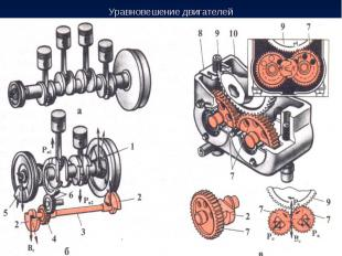 Уравновешение двигателей