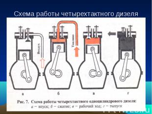 Схема работы четырехтактного дизеля