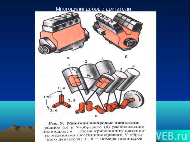 Многоцилиндровые двигатели