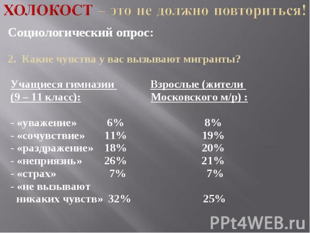Холокост – это не должно повториться! Социологический опрос:2. Какие чувства у вас вызывают мигранты? Учащиеся гимназии Взрослые (жители (9 – 11 класс): Московского м/р) : - «уважение» 6% 8% - «сочувствие» 11% 19% - «раздражение» 18% 20% - «неприязн…