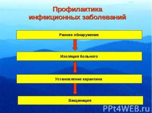 Профилактикаинфекционных заболеваний