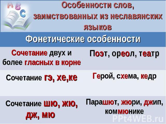 Особенности слов, заимствованных из неславянских языков