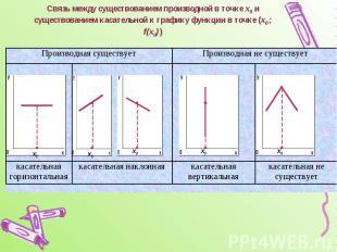 Связь между существованием производной в точке х0 и существованием касательной к