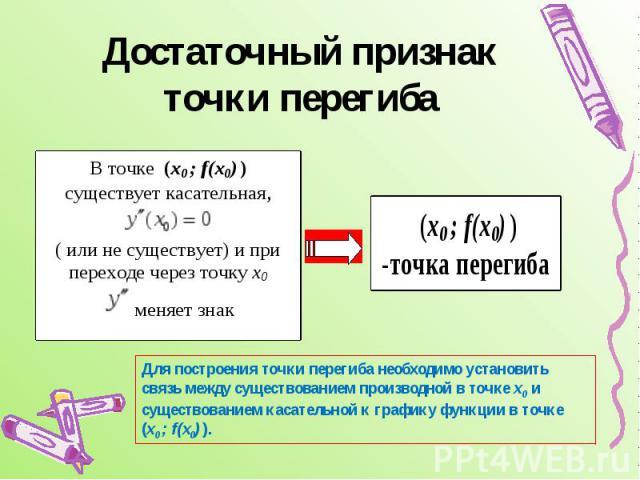 Достаточный признак точки перегиба Для построения точки перегиба необходимо установить связь между существованием производной в точке х0 и существованием касательной к графику функции в точке (х0 ; f(х0) ).