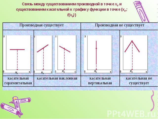 Связь между существованием производной в точке х0 и существованием касательной к графику функции в точке (х0 ; f(х0) )