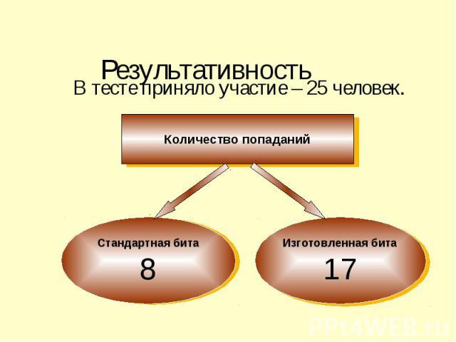 Результативность В тесте приняло участие – 25 человек.