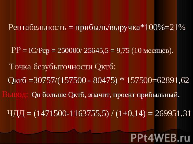 Рентабельность = прибыль/выручка*100%=21%РР = IC/Pср = 250000/ 25645,5 = 9,75 (10 месяцев). Точка безубыточности Qктб: Qктб =30757/(157500 - 80475) * 157500=62891,62 Qn больше Qктб, значит, проект прибыльный.ЧДД = (1471500-1163755,5) / (1+0,14) = 26…