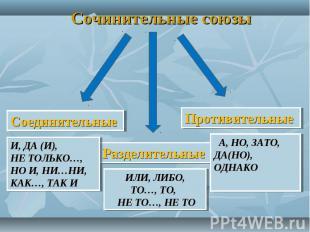 Сочинительные союзы И, ДА (И),НЕ ТОЛЬКО…, НО И, НИ…НИ,КАК…, ТАК И ИЛИ, ЛИБО, ТО…