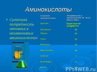 Аминокислоты Суточная потребность человека в незаменимых аминокислотах