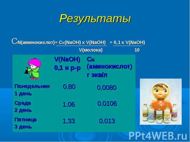 Результаты СN(аминокислот)= CN(NaOH) х V(NaOH) = 0,1 х V(NaOH) V(молока) 10