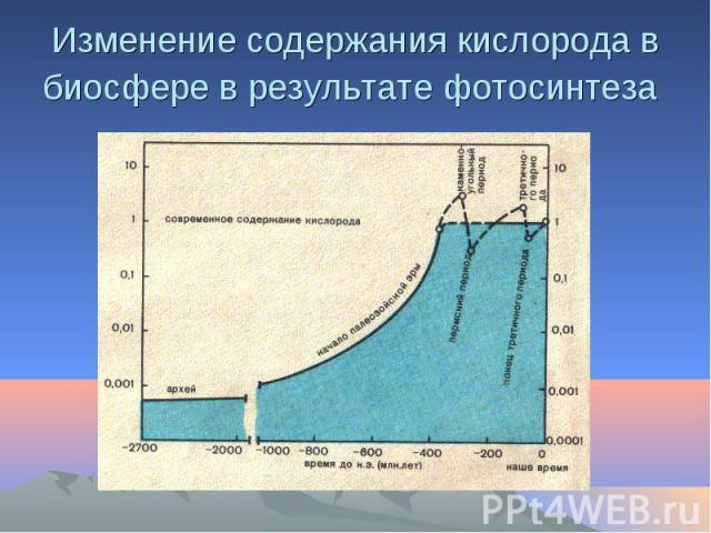 Изменение содержания кислорода в биосфере в результате фотосинтеза