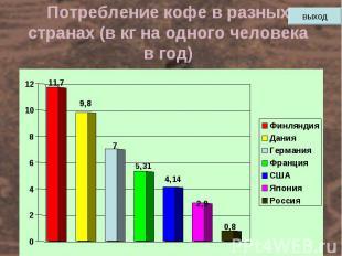 Потребление кофе в разных странах (в кг на одного человека в год)