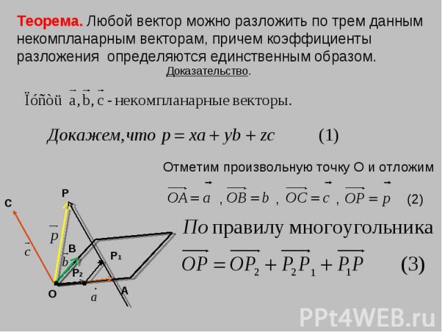 Теорема. Любой вектор можно разложить по трем данным некомпланарным векторам, причем коэффициенты разложения определяются единственным образом.