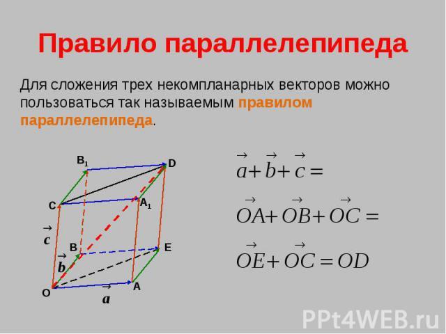 Правило параллелепипеда Для сложения трех некомпланарных векторов можно пользоваться так называемым правилом параллелепипеда.