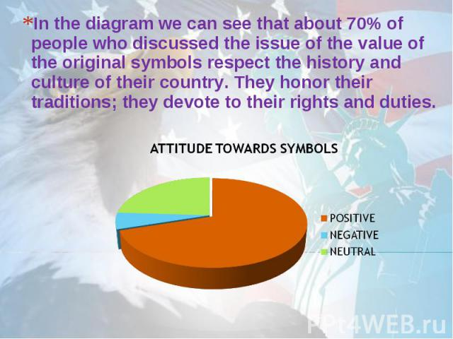 In the diagram we can see that about 70% of people who discussed the issue of the value of the original symbols respect the history and culture of their country. They honor their traditions; they devote to their rights and duties.
