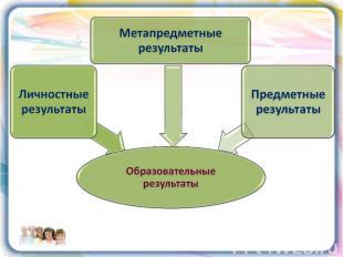 Образовательные результаты Метапредметные результаты Личностные результаты Предм