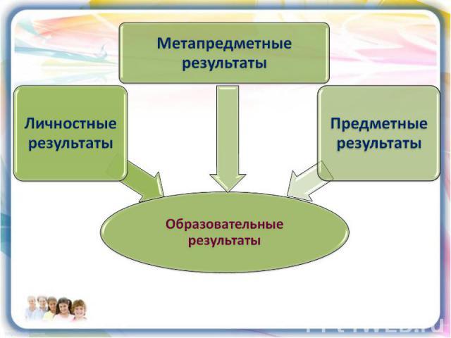 Образовательные результаты Метапредметные результаты Личностные результаты Предметные результаты