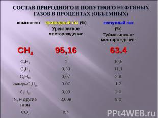 Состав природного и попутного нефтяных газов в процентах (объемных)