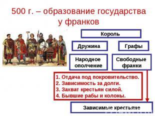 500 г. – образование государства у франков Отдача под покровительство.Зависимост