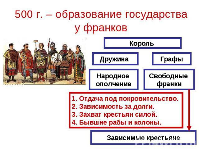 500 г. – образование государства у франков Отдача под покровительство.Зависимость за долги.Захват крестьян силой.Бывшие рабы и колоны.