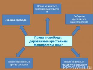Права и свободы, дарованные крестьянам Манифестом 1861г