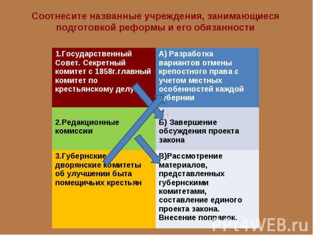 Соотнесите названные учреждения, занимающиеся подготовкой реформы и его обязанности