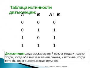 Таблица истинности дизъюнкции: Дизъюнкция двух высказываний ложна тогда и только