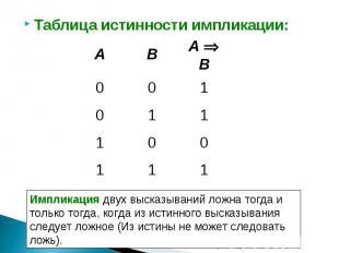 Таблица истинности импликации: Импликация двух высказываний ложна тогда и только