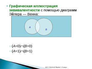 Графическая иллюстрация эквивалентности с помощью диаграмм Эйлера — Венна:(A=0)(