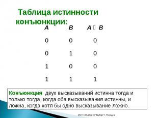 Таблица истинности конъюнкции: Конъюнкция двух высказываний истинна тогда и толь