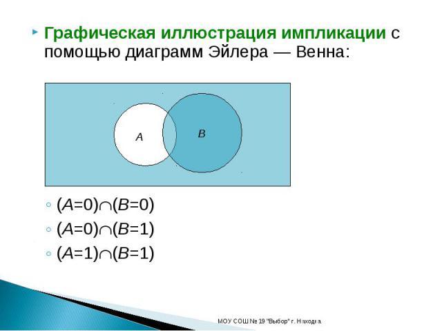 Графическая иллюстрация импликации с помощью диаграмм Эйлера — Венна:(A=0)(B=0)(A=0)(B=1)(A=1)(B=1)