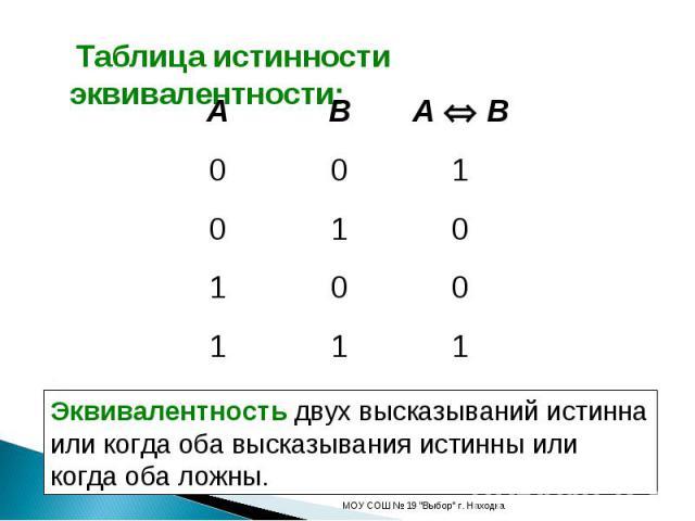 Таблица истинности эквивалентности: Эквивалентность двух высказываний истинна или когда оба высказывания истинны или когда оба ложны.