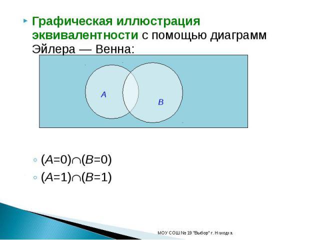 Графическая иллюстрация эквивалентности с помощью диаграмм Эйлера — Венна:(A=0)(B=0)(A=1)(B=1)