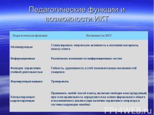 Педагогические функции и возможности ИКТ